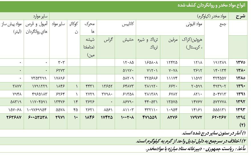 جدول مواد مخدر در ایران